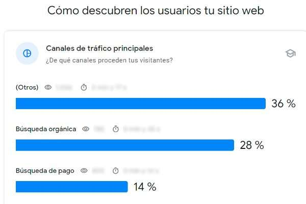 Canales de tráfico Search Console Insights