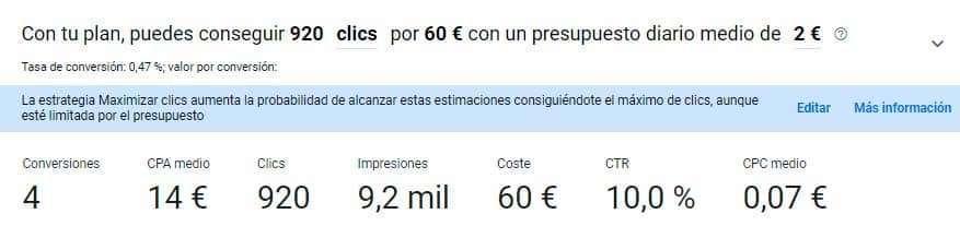 Previsión clics según presupuesto